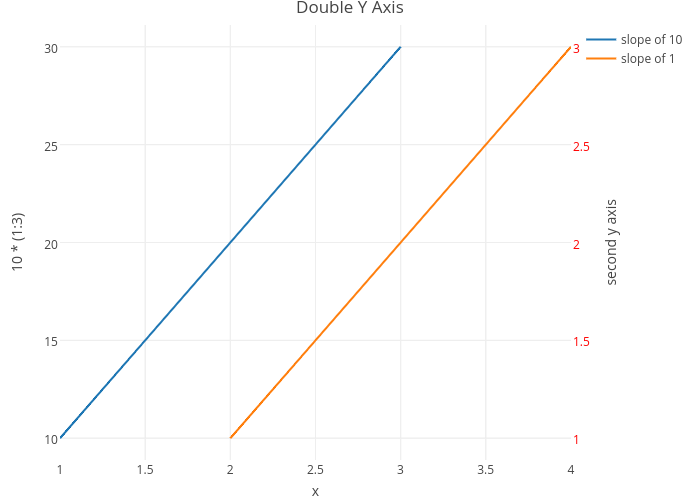 Double Y Axis | line chart made by Rplotbot | plotly