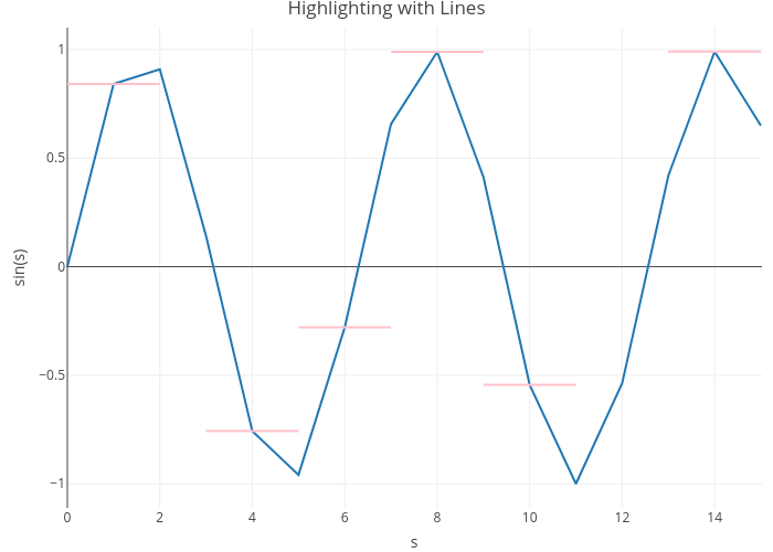 Highlighting with Lines | line chart made by Rplotbot | plotly