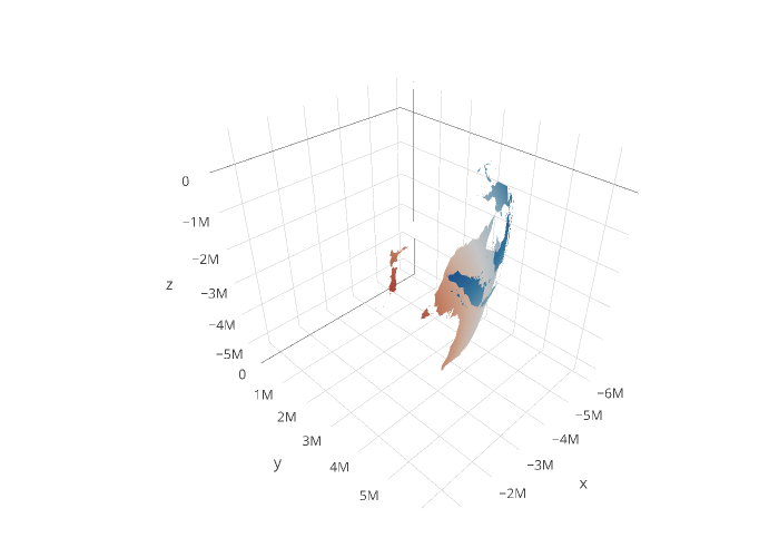 3D Tri-Surf Plots in R | Examples | Plotly