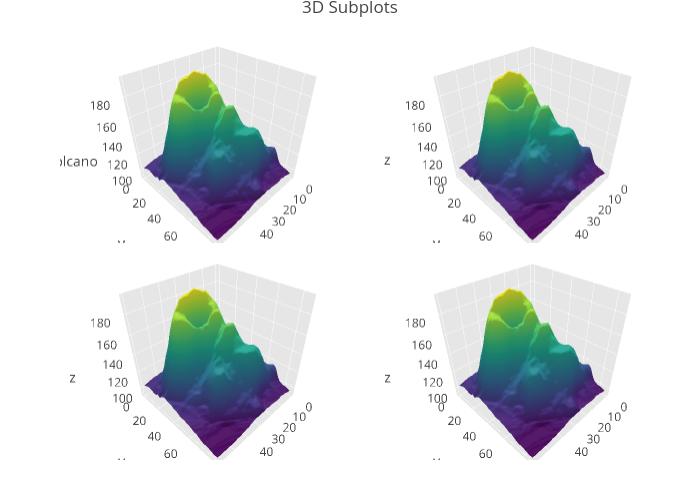 3D Subplots | surface made by Rplotbot | plotly