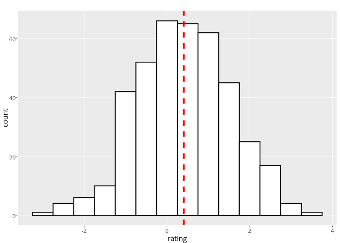 count vs rating | stacked bar chart made by Rplotbot | plotly