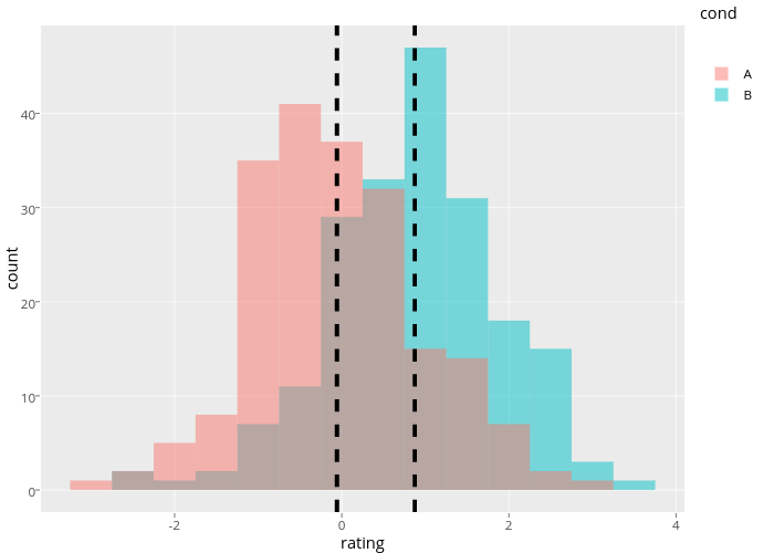 count vs rating | overlaid bar chart made by Rplotbot | plotly