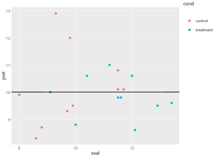 yval vs xval | scatter chart made by Rplotbot | plotly