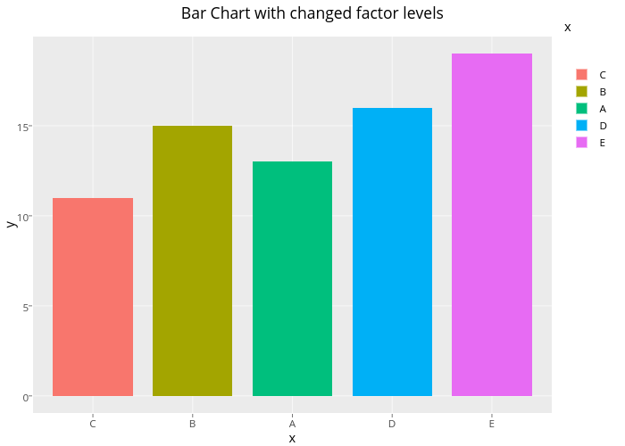 Bar Chart with changed factor levels | stacked bar chart made by Rplotbot | plotly