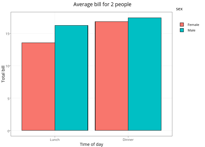 Average bill for 2 people | stacked bar chart made by Rplotbot | plotly