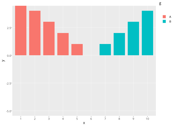 y vs x | stacked bar chart made by Rplotbot | plotly
