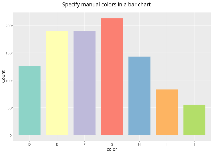 Specify manual colors in a bar chart | bar chart made by Rplotbot | plotly