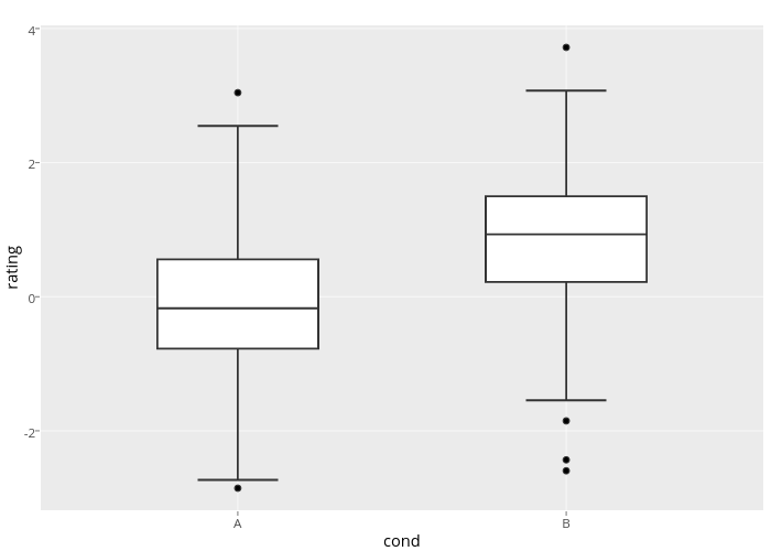 rating vs cond | box plot made by Rplotbot | plotly