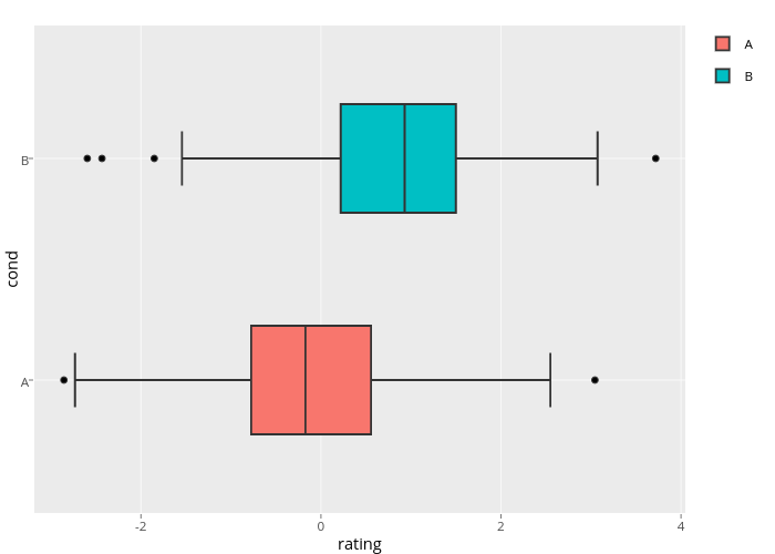 cond vs rating | box plot made by Rplotbot | plotly