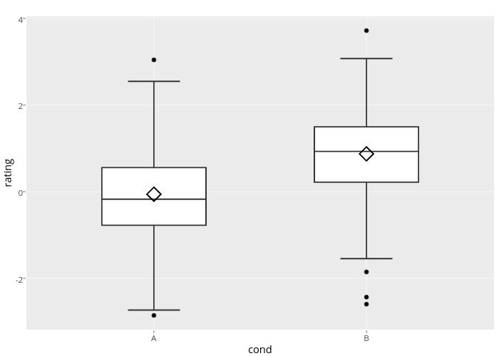 rating vs cond | box plot made by Rplotbot | plotly