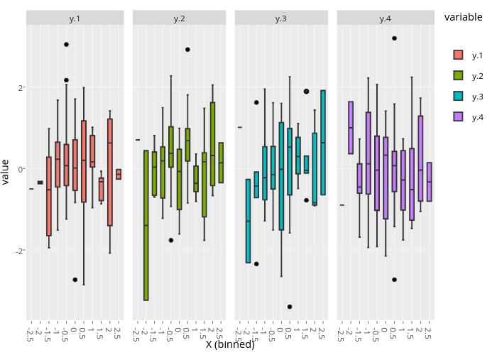 y.1, y.2, y.3, y.4 | box plot made by Rplotbot | plotly