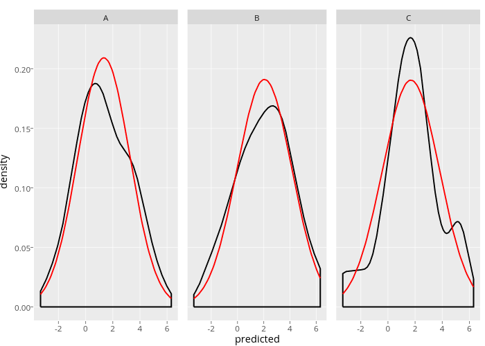 geom_density | Examples | Plotly