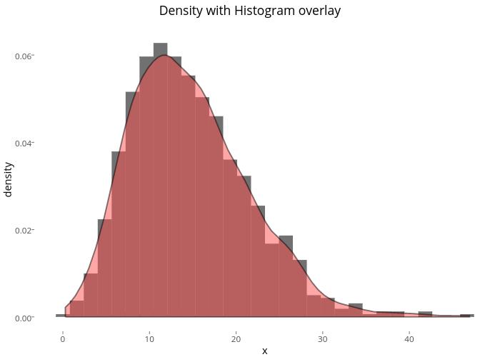 Density with Histogram overlay | stacked bar chart made by Rplotbot | plotly