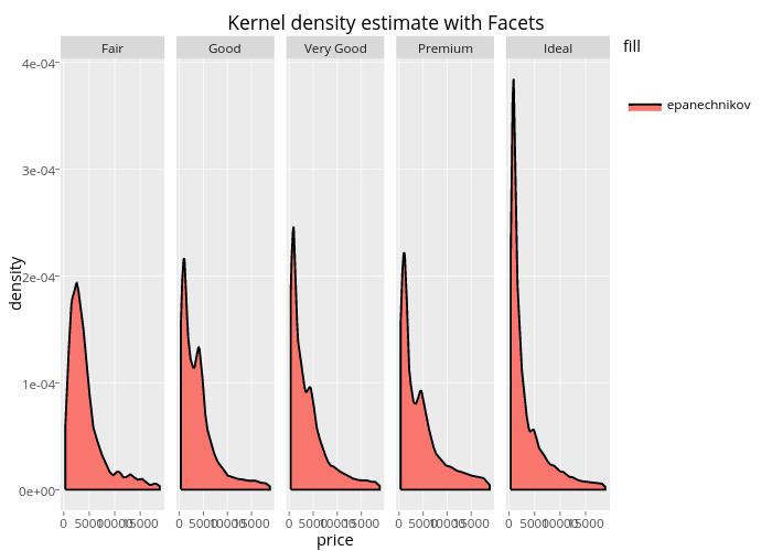 Kernel density estimate with Facets | filled line chart made by Rplotbot | plotly