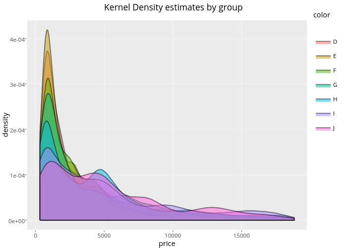 Kernel Density estimates by group | filled line chart made by Rplotbot | plotly