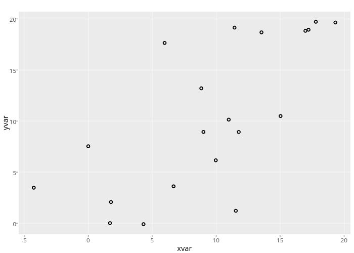 yvar vs xvar | scatter chart made by Rplotbot | plotly