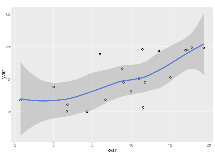 yvar vs xvar | scatter chart made by Rplotbot | plotly