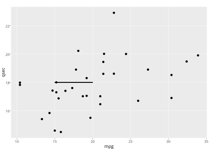 qsec vs mpg | scatter chart made by Rplotbot | plotly