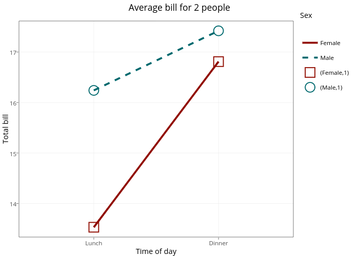 Average bill for 2 people | line chart made by Rplotbot | plotly