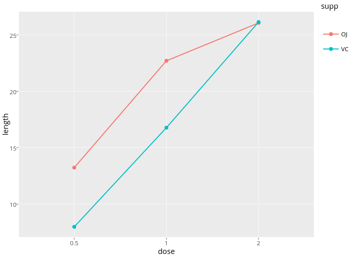 length vs dose |  made by Rplotbot | plotly