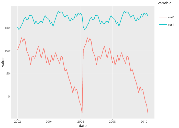 value vs date | line chart made by Rplotbot | plotly