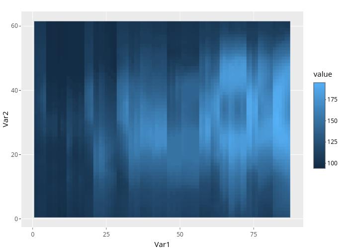 Var2 vs Var1 | heatmap made by Rplotbot | plotly