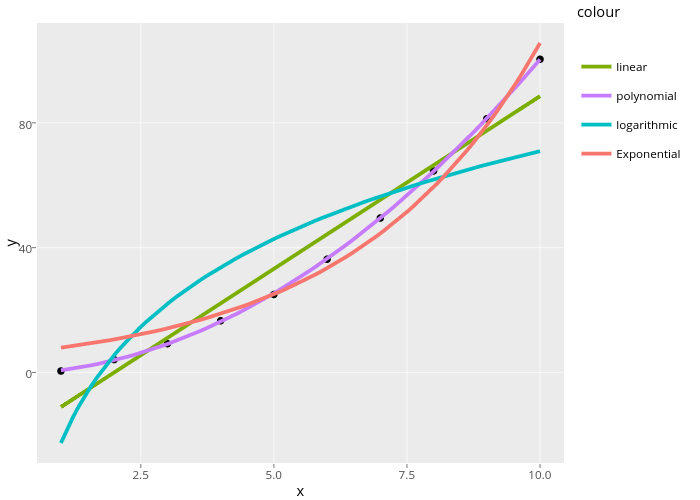 stat_smooth | Examples | Plotly