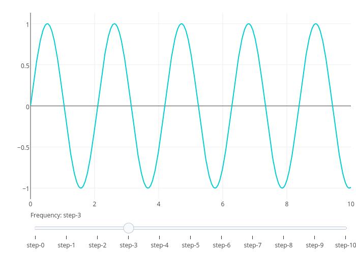 v = 3 | line chart made by Rplotbot | plotly