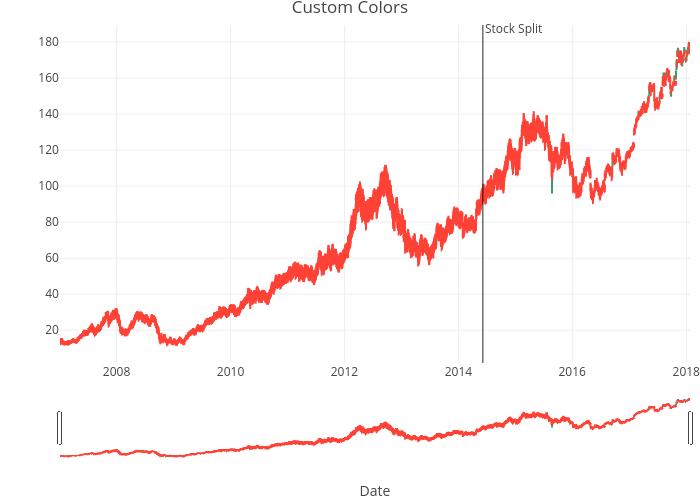 Custom Colors | ohlc made by Rplotbot | plotly