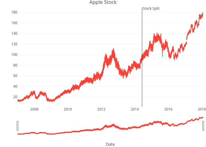 Apple Stock | candlestick made by Rplotbot | plotly