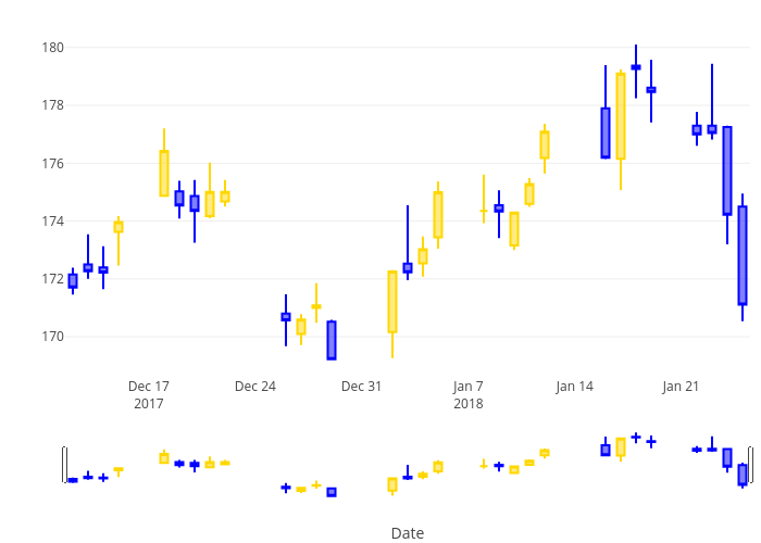 Candlestick Charts in R | Examples | Plotly