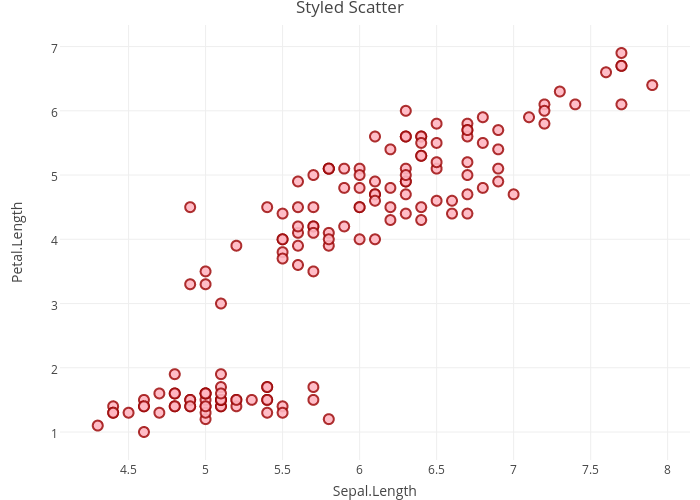 Styled Scatter | scatter chart made by Rplotbot | plotly