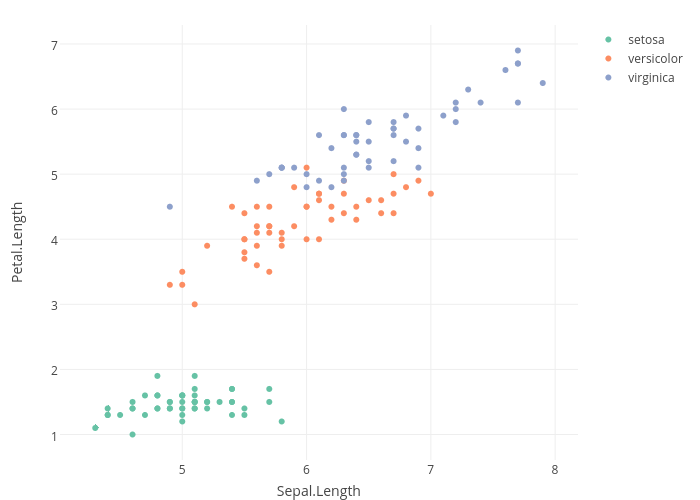 Petal.Length vs Sepal.Length   scatter chart made by Rplotbot   plotly