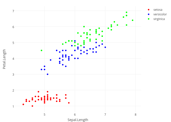 Scatter And Line Plots In R Examples Plotly