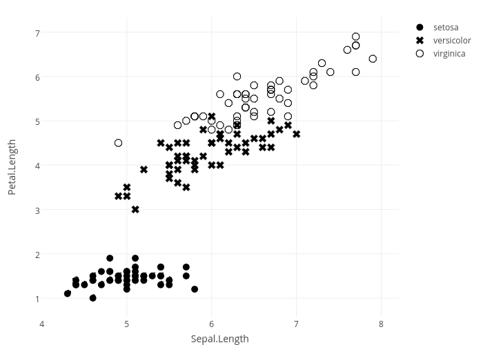 Petal.Length vs Sepal.Length | scatter chart made by Rplotbot | plotly