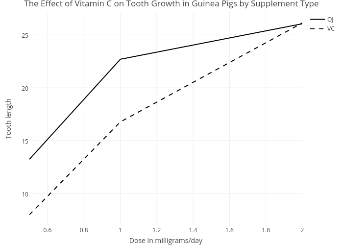 The Effect of Vitamin C on Tooth Growth in Guinea Pigs by Supplement Type | line chart made by Rplotbot | plotly
