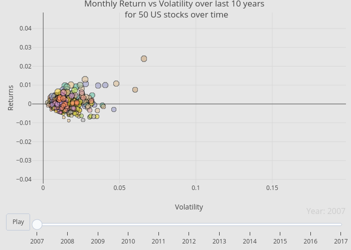 Monthly Return vs Volatility over last 10 years  for 50 US stocks over time | scatter chart made by Rplotbot | plotly