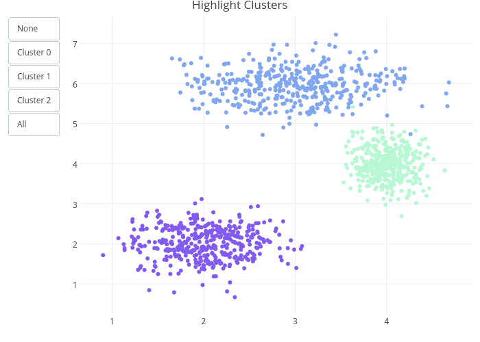 Highlight Clusters | scatter chart made by Rplotbot | plotly