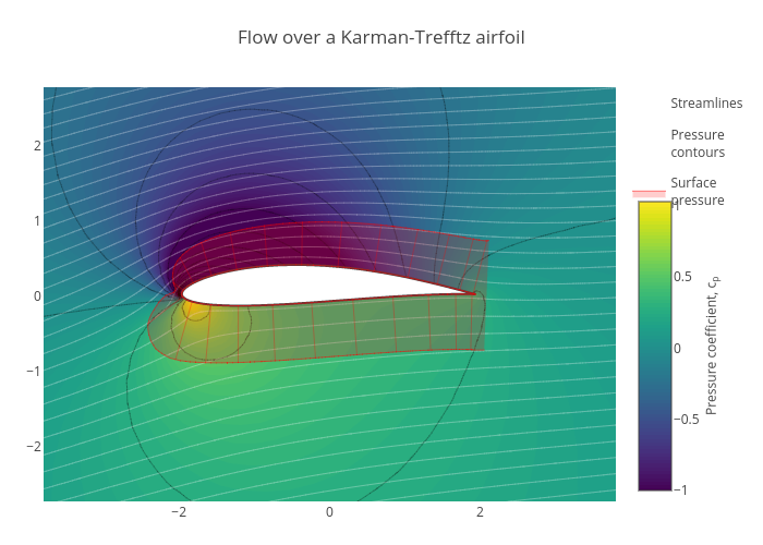 Flow over a Karman-Trefftz airfoil | carpet made by Rplotbot | plotly