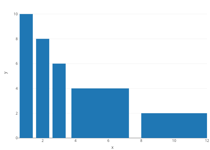 y vs x | bar chart made by Rplotbot | plotly