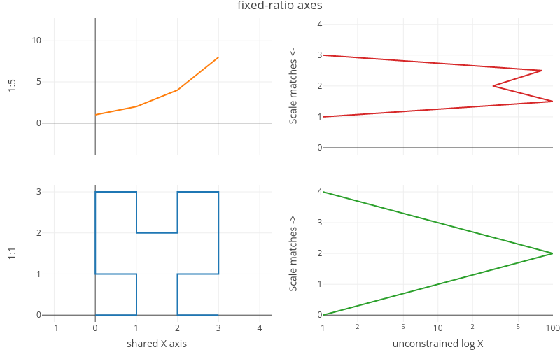 fixed-ratio axes | line chart made by Rplotbot | plotly
