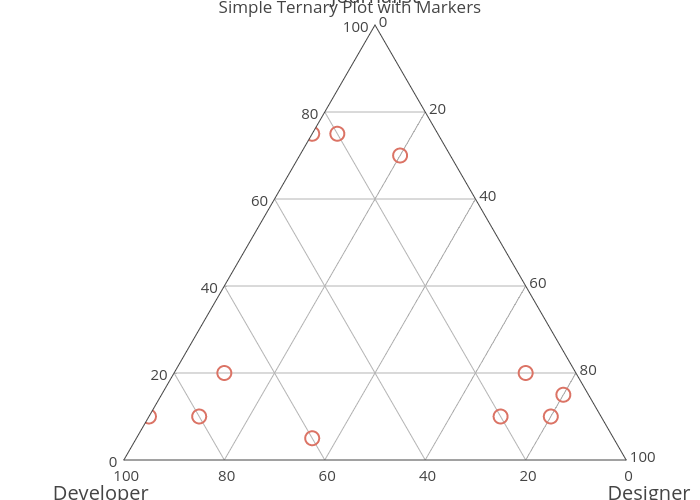 Simple Ternary Plot with Markers | scatterternary made by Rplotbot | plotly