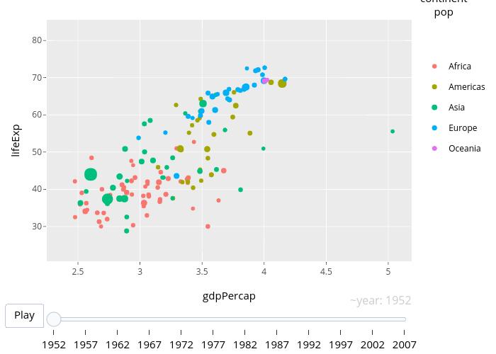 lifeExp vs gdpPercap | scatter chart made by Rplotbot | plotly