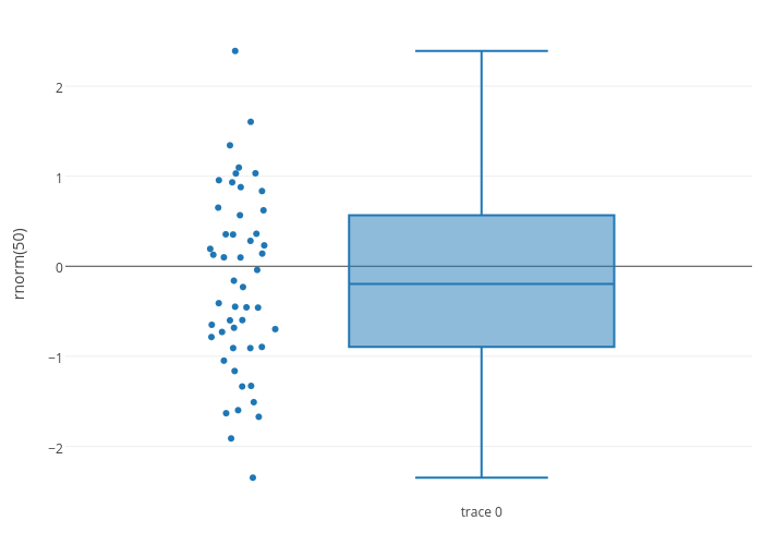 box plot made by Rplotbot | plotly