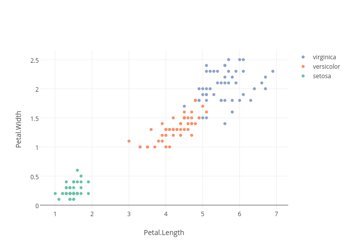 Petal.Width vs Petal.Length | scatter chart made by Rplotbot | plotly