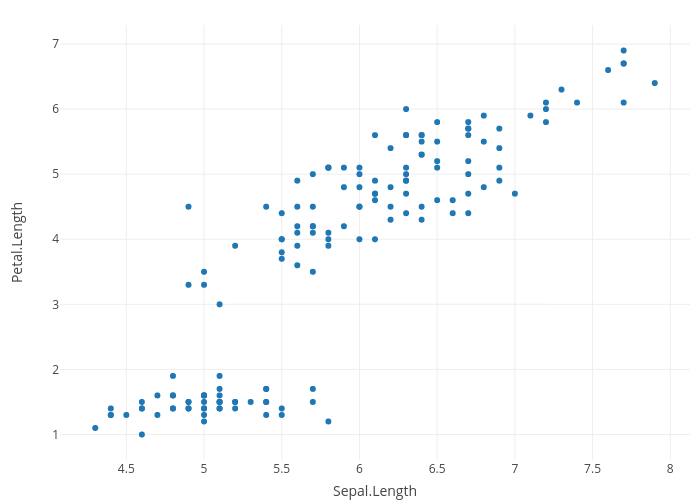 [] | scatter chart made by Rplotbot | plotly