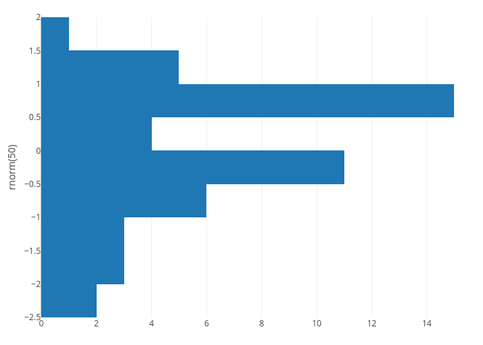 histogram made by Rplotbot | plotly
