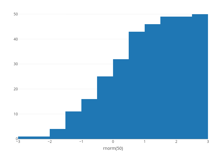 Histograms in R | Examples | Plotly