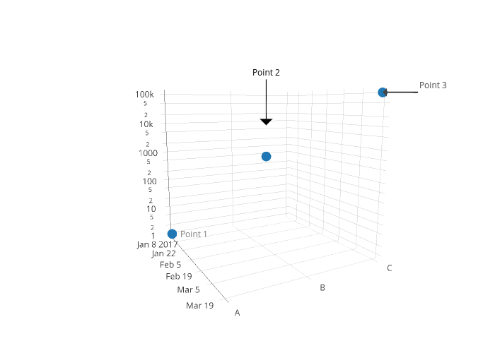 Text and Annotations in R | Examples | Plotly