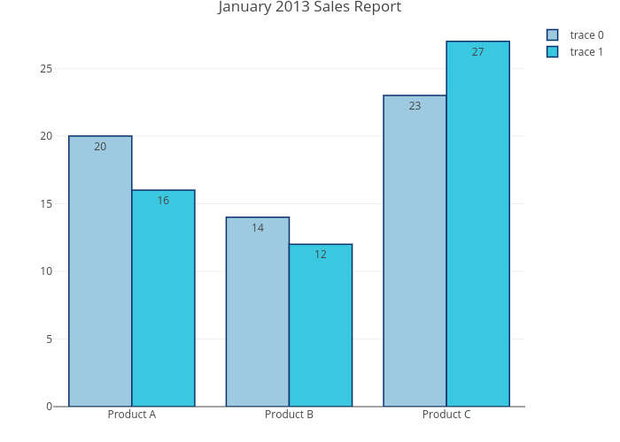 January 2013 Sales Report | grouped bar chart made by Rplotbot | plotly